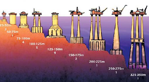 Платформы многоцелевого назначения можно строить даже на очень большой глубине