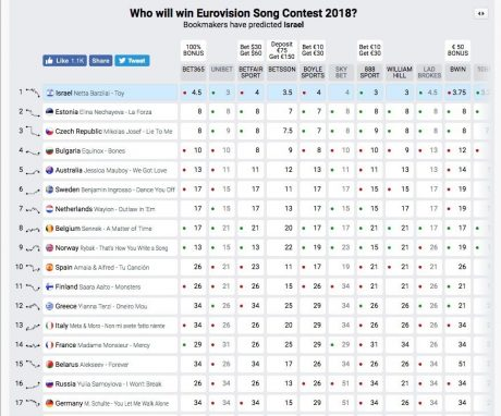 букмекеры на евровидении 2012